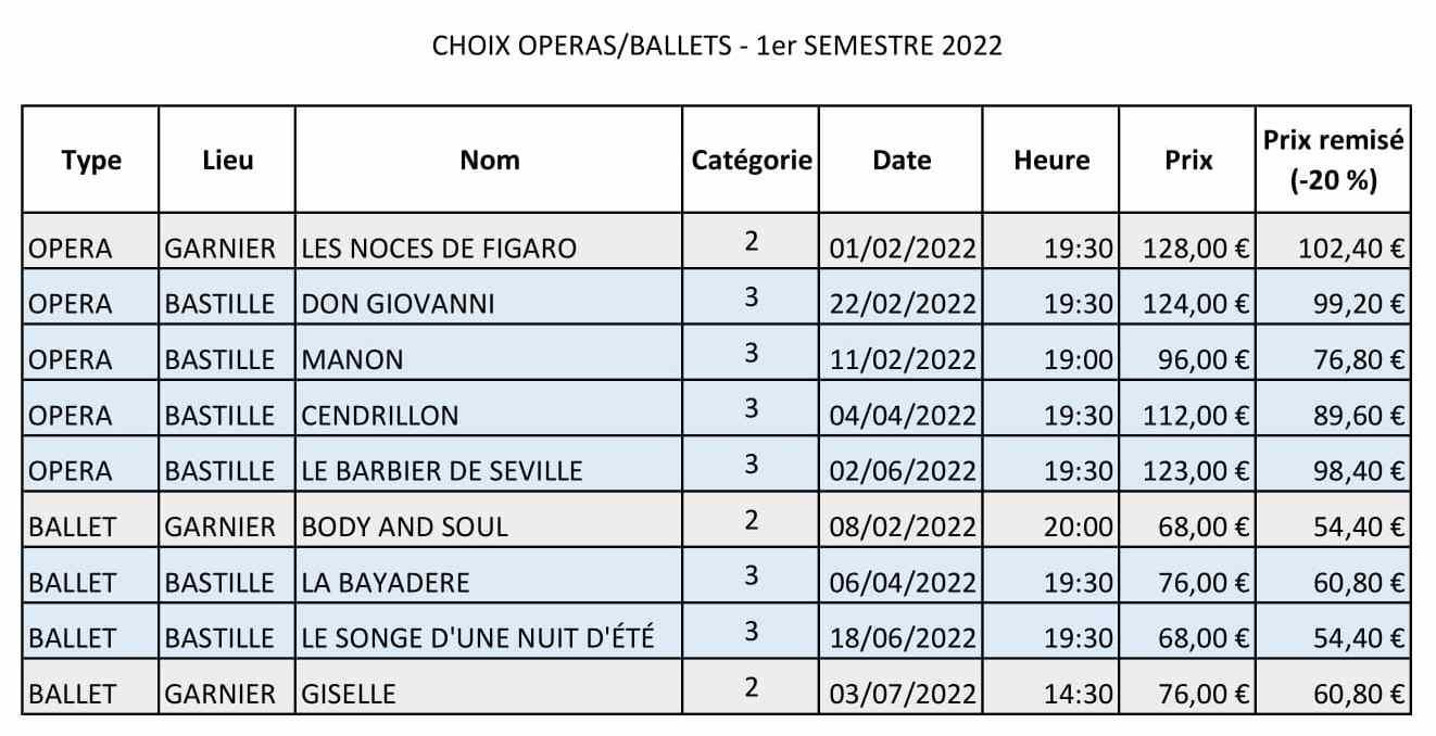 Choix operas et ballets 1er semestre 2022 1
