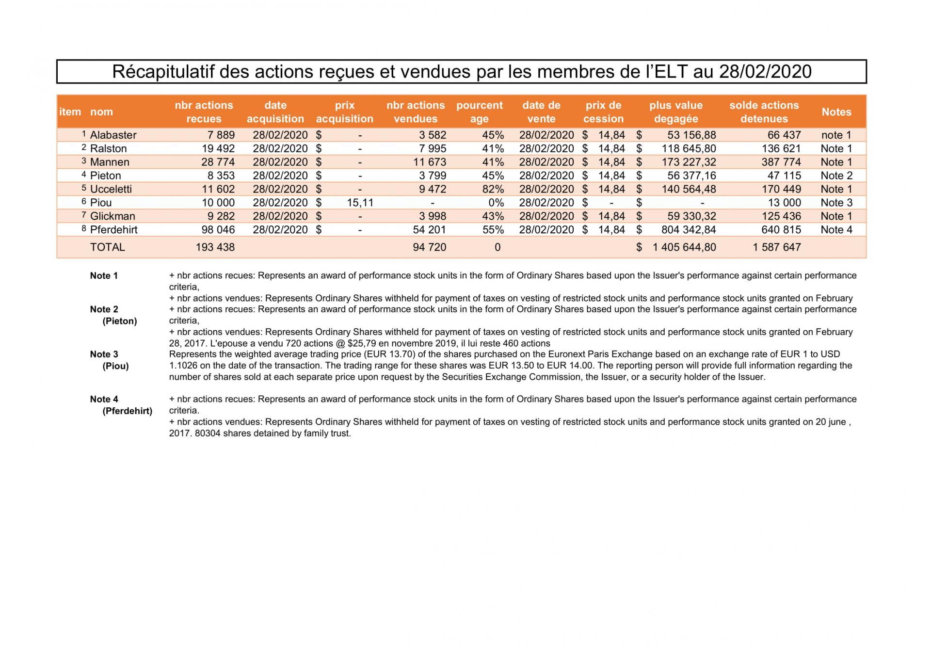 R&capitulatif de actions reçues et vendues
